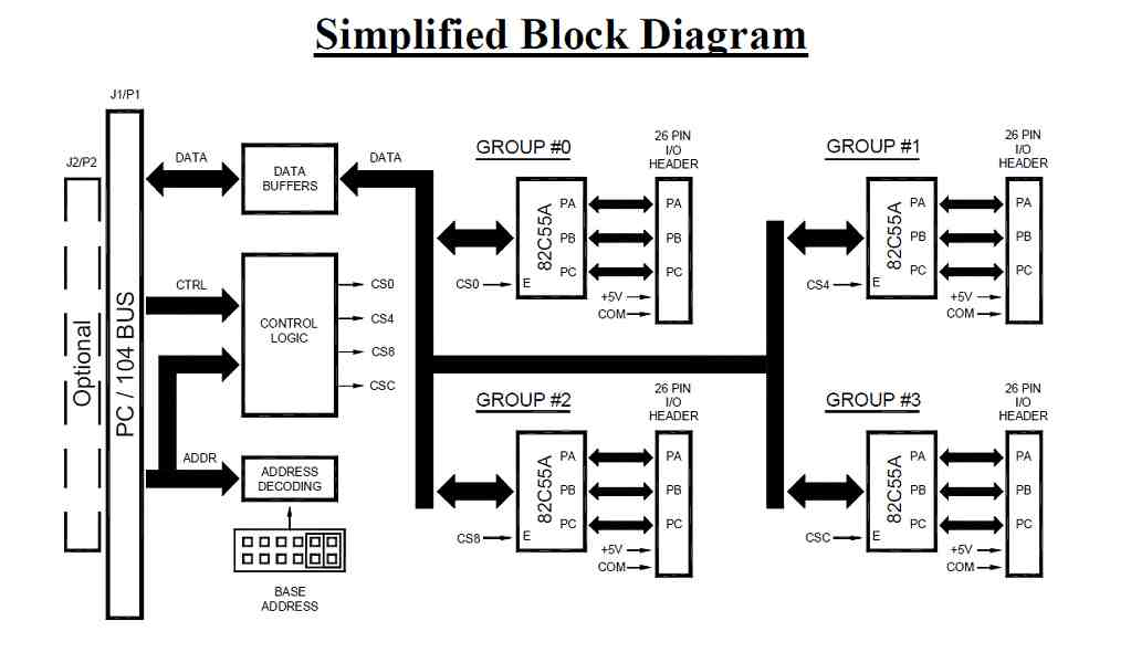 DIO96-104 block diagram